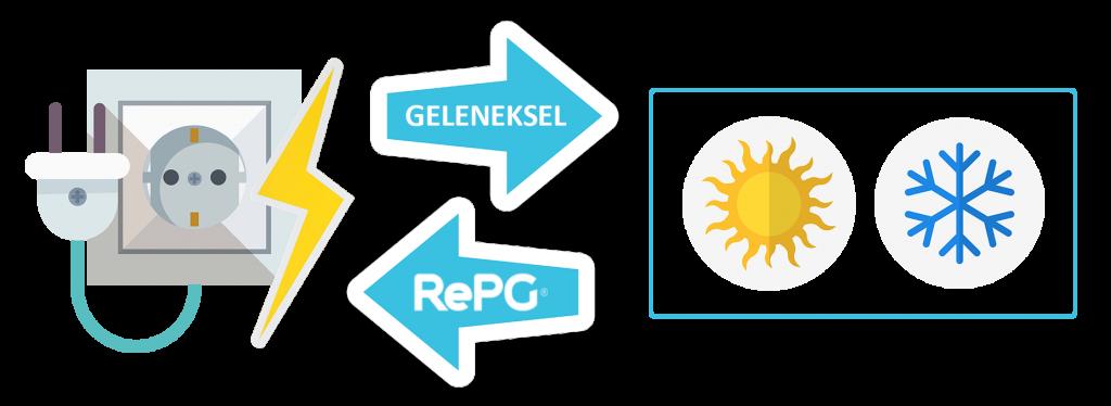 RePG Working Principle