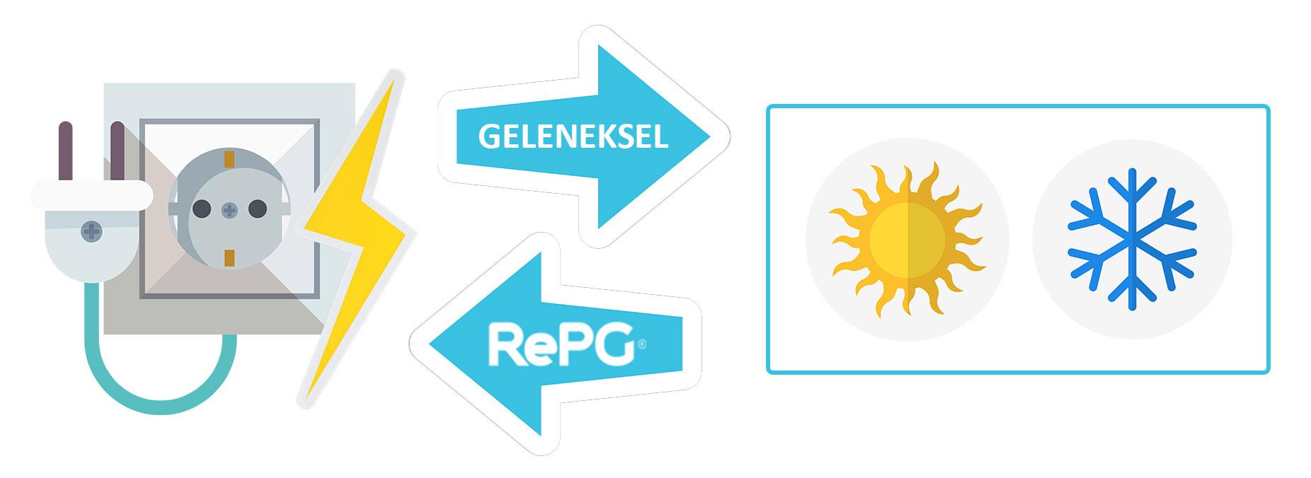 RePG Çalışma Prensibi