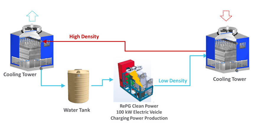 RePG Electric Vehicle Range Extender Scheme