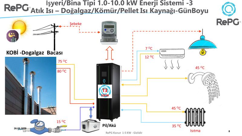 RePG Light Industry Waste Heat Scheme