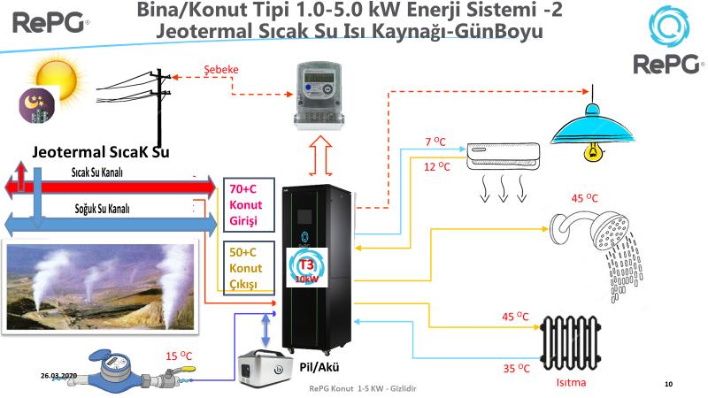 RePG Jeotermal Şema