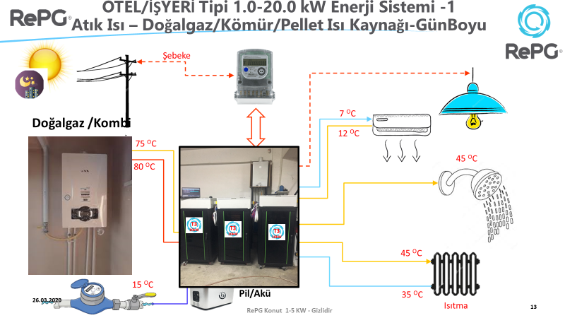 RePG Combi Natural Gas Scheme